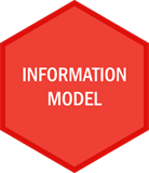 ACORD Information Model