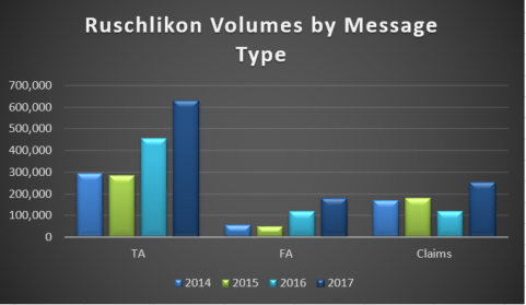 Ruschlikon Message Volumes by message type