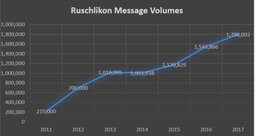 Ruschlikon Message Volumes